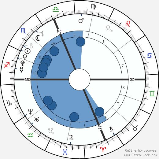 Leila Ruth Roker wikipedia, horoscope, astrology, instagram