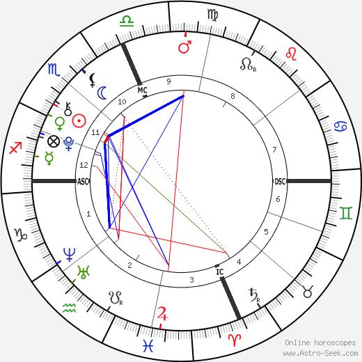Leila Ruth Roker день рождения гороскоп, Leila Ruth Roker Натальная карта онлайн