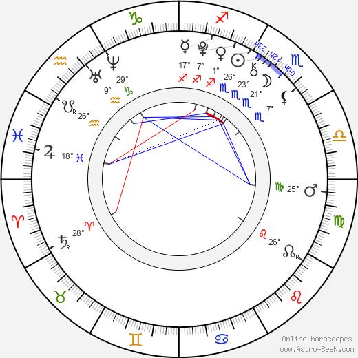Ruby Jerins birth chart, biography, wikipedia 2019, 2020