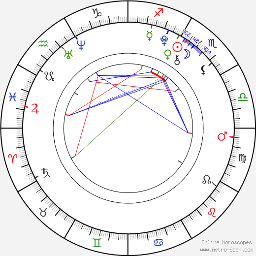 Ruby Jerins birth chart, Ruby Jerins astro natal horoscope, astrology
