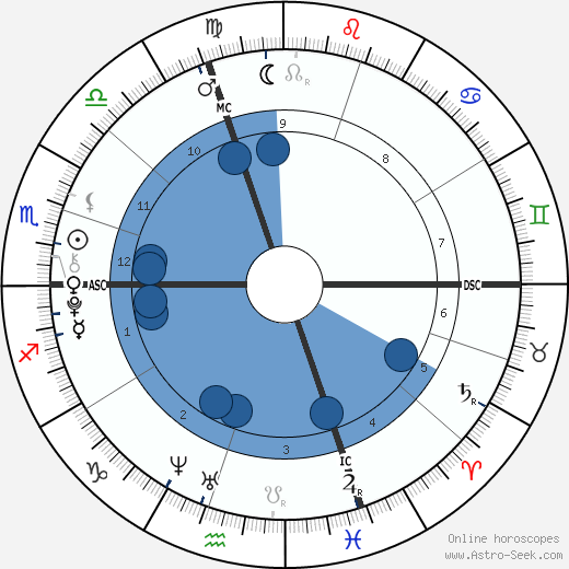 Samuele Lorenzi wikipedia, horoscope, astrology, instagram