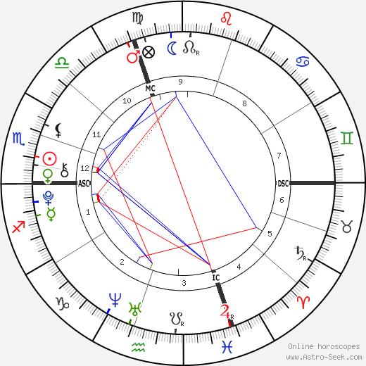 Samuele Lorenzi день рождения гороскоп, Samuele Lorenzi Натальная карта онлайн
