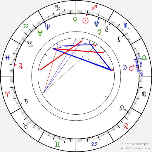 Crazy Áňa tema natale, oroscopo, Crazy Áňa oroscopi gratuiti, astrologia