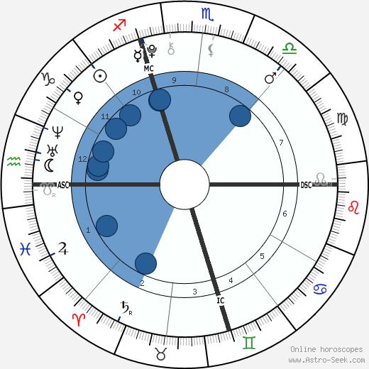 Genevieve Hannelius wikipedia, horoscope, astrology, instagram