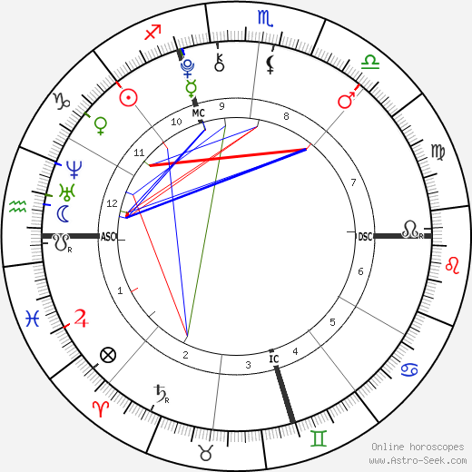 Джи Ханнелиус Genevieve Hannelius день рождения гороскоп, Genevieve Hannelius Натальная карта онлайн