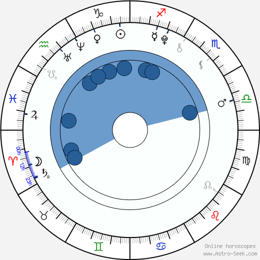Grayson Russell wikipedia, horoscope, astrology, instagram