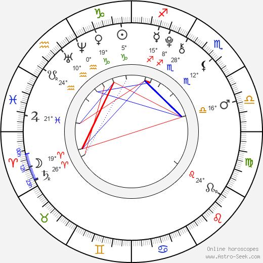 Grayson Russell birth chart, biography, wikipedia 2020, 2021