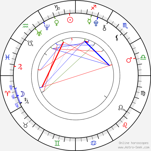 Grayson Russell birth chart, Grayson Russell astro natal horoscope, astrology