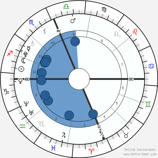 James Harper Pickering wikipedia, horoscope, astrology, instagram