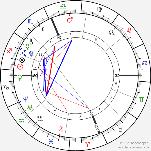 James Harper Pickering день рождения гороскоп, James Harper Pickering Натальная карта онлайн