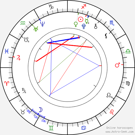 Juice Wrld Astro Birth Chart Horoscope Date Of Birth