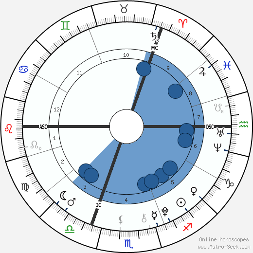 Liam Blood wikipedia, horoscope, astrology, instagram
