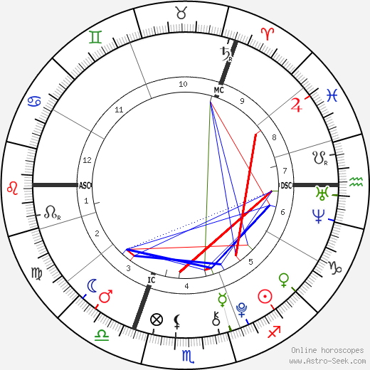 Liam Blood astro natal birth chart, Liam Blood horoscope, astrology