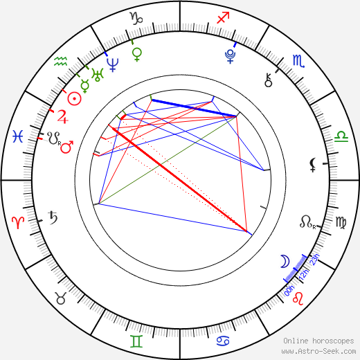 Andy Scott Harris astro natal birth chart, Andy Scott Harris horoscope, astrology