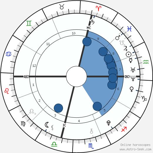 Flynn Busson wikipedia, horoscope, astrology, instagram