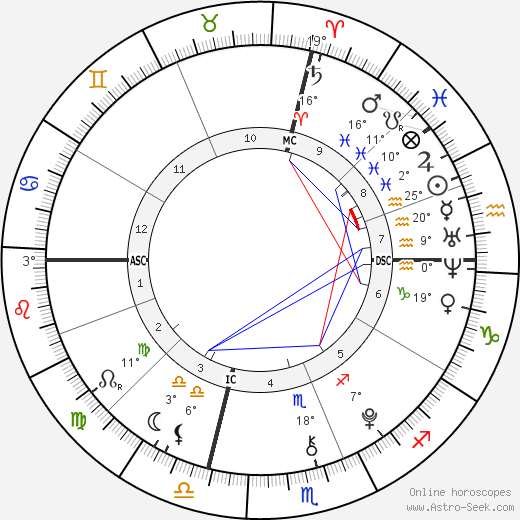 Flynn Busson birth chart, biography, wikipedia 2019, 2020