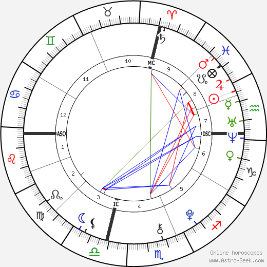 Flynn Busson birth chart, Flynn Busson astro natal horoscope, astrology