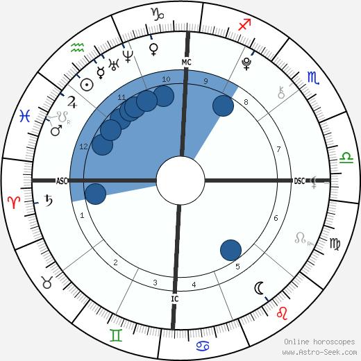 Gabrielle & Micheala Garcia wikipedia, horoscope, astrology, instagram