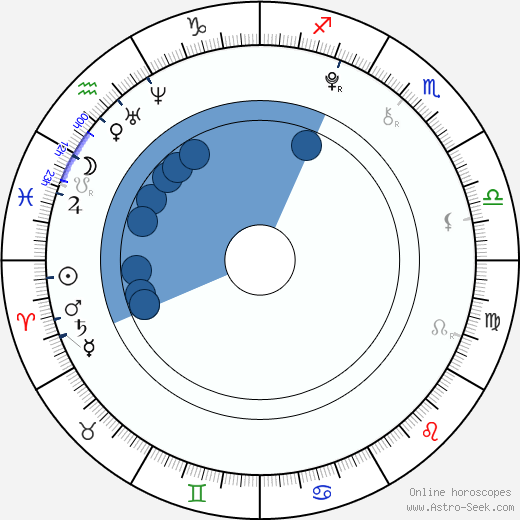 Ryan Simpkins wikipedia, horoscope, astrology, instagram