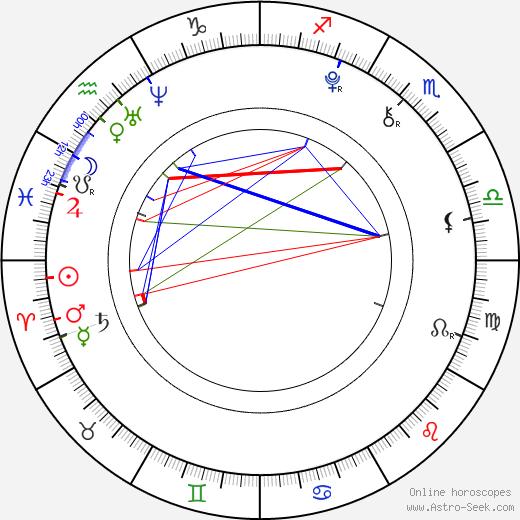 Ryan Simpkins astro natal birth chart, Ryan Simpkins horoscope, astrology