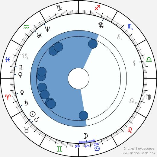 Audrey Elizabeth Evans wikipedia, horoscope, astrology, instagram