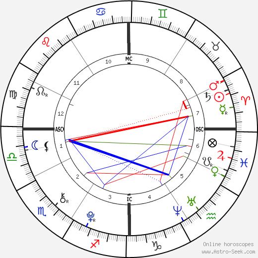 James Leininger birth chart, James Leininger astro natal horoscope, astrology