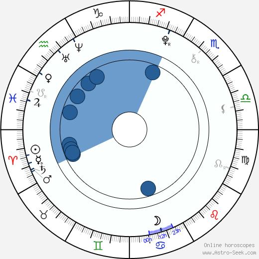 Ji-hie Seo wikipedia, horoscope, astrology, instagram