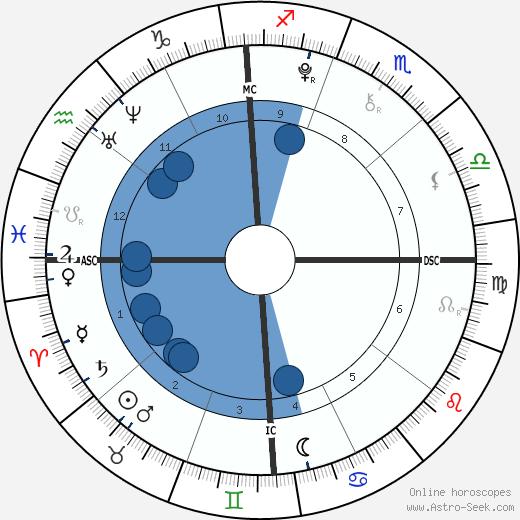 Kenneth Roy Abbott wikipedia, horoscope, astrology, instagram