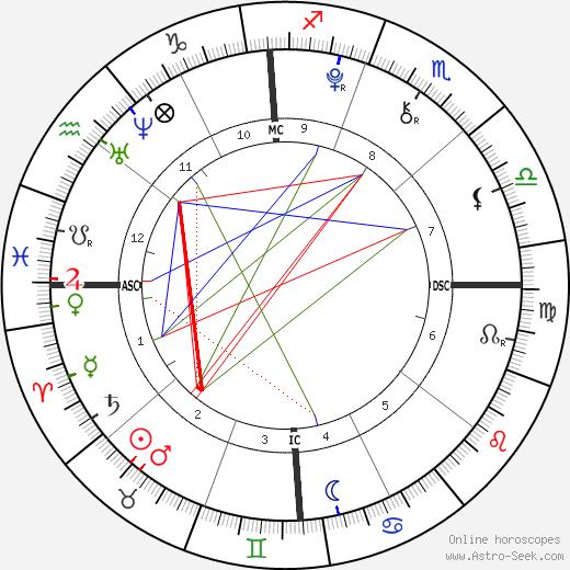 Kenneth Roy Abbott день рождения гороскоп, Kenneth Roy Abbott Натальная карта онлайн