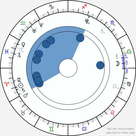 Olivia Ballantyne wikipedia, horoscope, astrology, instagram