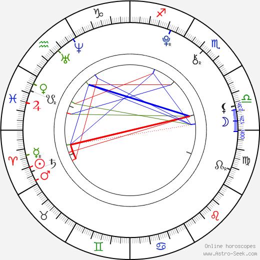 Olivia Ballantyne astro natal birth chart, Olivia Ballantyne horoscope, astrology