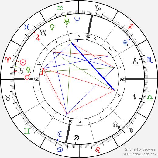 Birth Chart Of Paris Jackson Astrology Horoscope