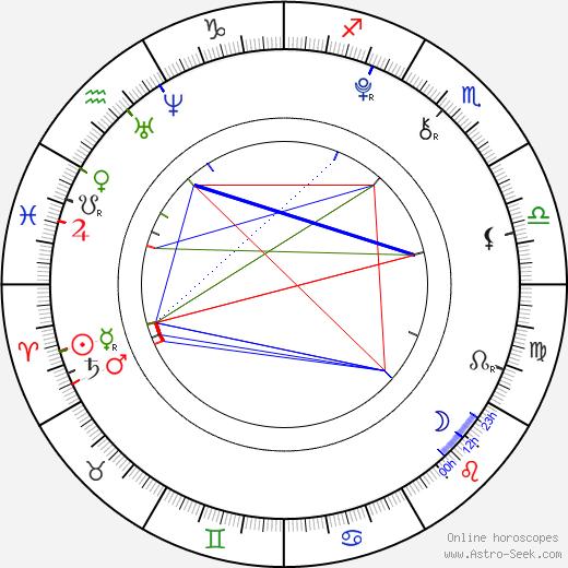 Peyton List tema natale, oroscopo, Peyton List oroscopi gratuiti, astrologia