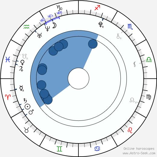 Václav Pacal wikipedia, horoscope, astrology, instagram