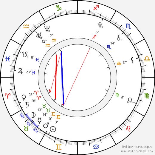 Azzedine Bouabba birth chart, biography, wikipedia 2019, 2020