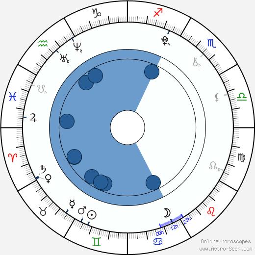 Lucía Gil wikipedia, horoscope, astrology, instagram