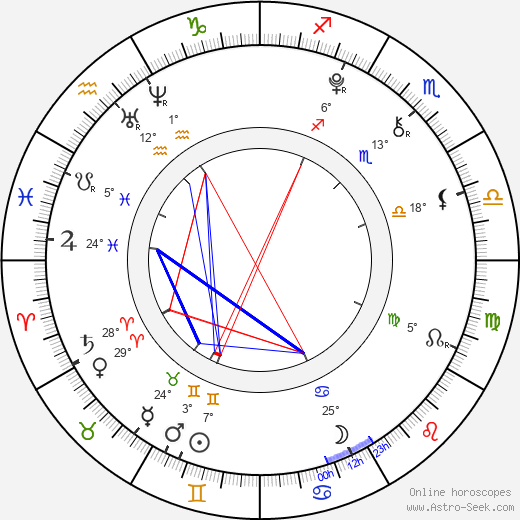 Lucía Gil birth chart, biography, wikipedia 2020, 2021