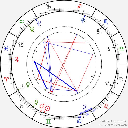 Lucía Gil birth chart, Lucía Gil astro natal horoscope, astrology