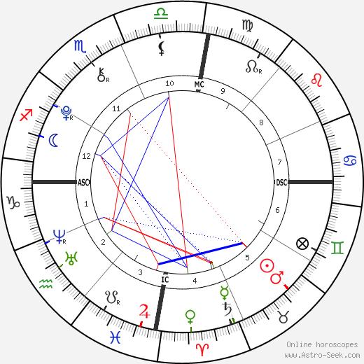 Luciano tema natale, oroscopo, Luciano oroscopi gratuiti, astrologia