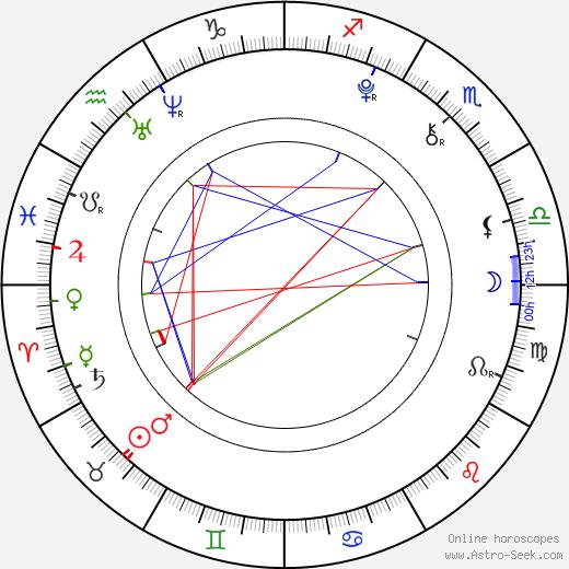 Vladislav Rousek день рождения гороскоп, Vladislav Rousek Натальная карта онлайн