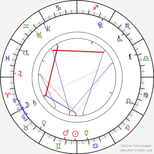 Atticus Shaffer birth chart, Atticus Shaffer astro natal horoscope, astrology