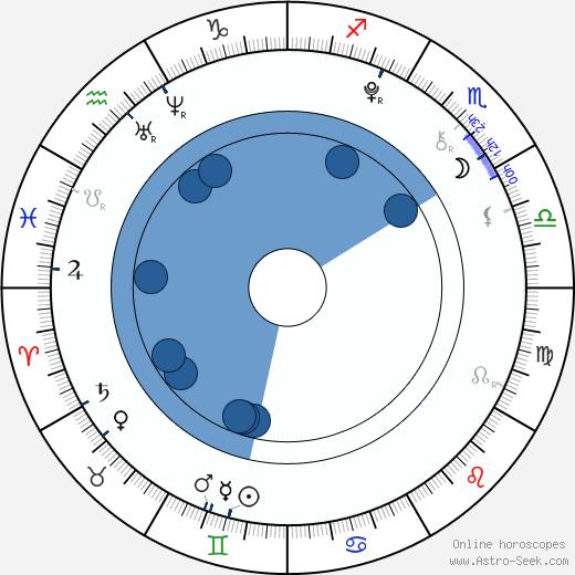 Camren Bicondova wikipedia, horoscope, astrology, instagram