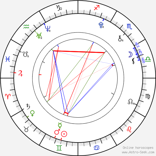 Dominik György tema natale, oroscopo, Dominik György oroscopi gratuiti, astrologia