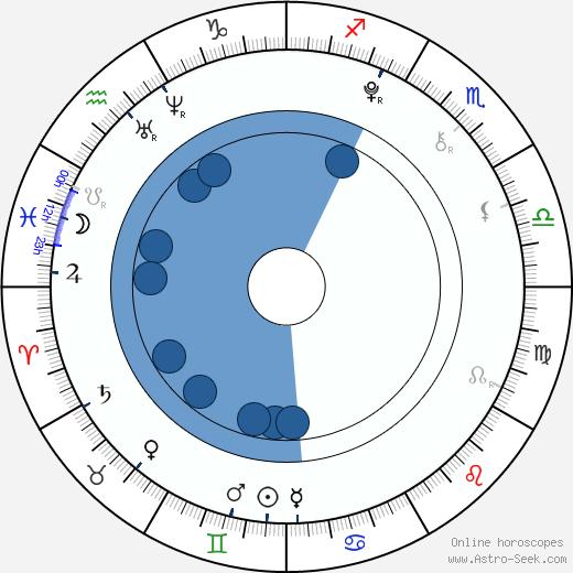Helena Nováčková wikipedia, horoscope, astrology, instagram