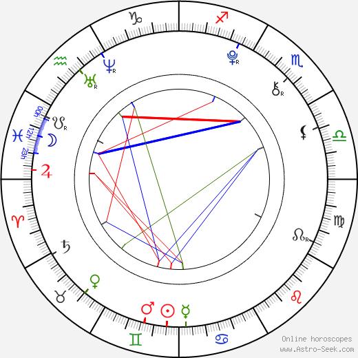 Helena Nováčková birth chart, Helena Nováčková astro natal horoscope, astrology