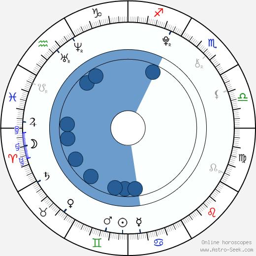 Patricia Janečková wikipedia, horoscope, astrology, instagram