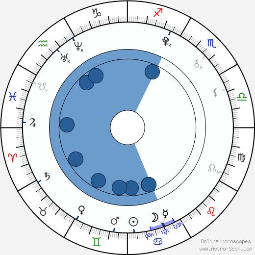 Zdeněk Piškula wikipedia, horoscope, astrology, instagram