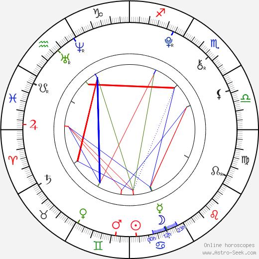 Zdeněk Piškula birth chart, Zdeněk Piškula astro natal horoscope, astrology