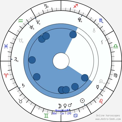 Barbora Hegerová wikipedia, horoscope, astrology, instagram