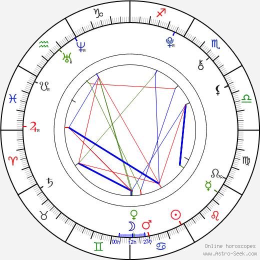 Barbora Hegerová astro natal birth chart, Barbora Hegerová horoscope, astrology
